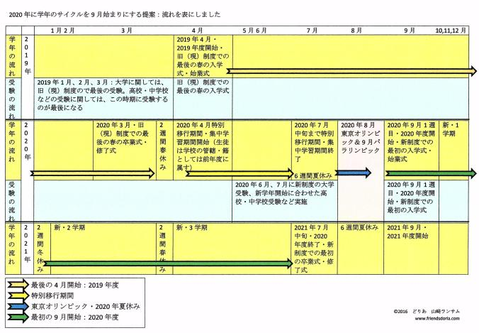 september-start-chart-japanese